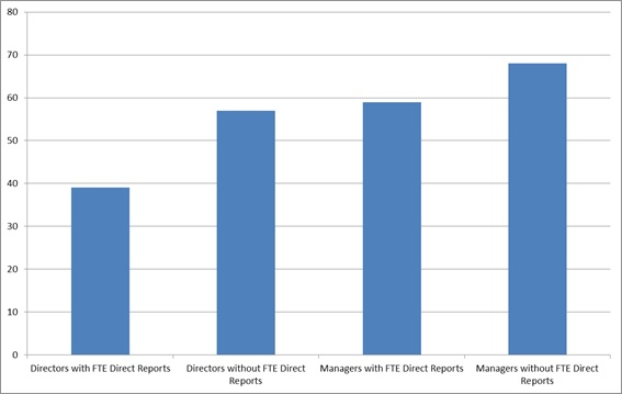 Directors and Managers without Direct Reports