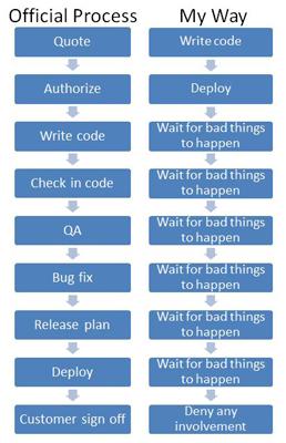 ProcessEngineeringNutshell