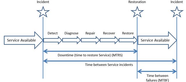 Expanded Incident Lifecycle